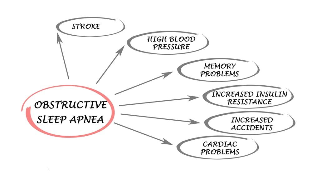 obstructive sleep apnea health concerns